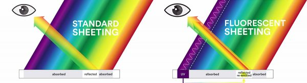 3M standard sheeting vs fluorescent sheeting comparison