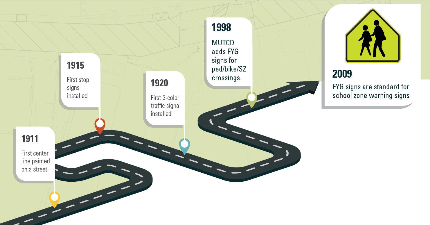 quick history of traffic control devices and signs graphic leading to fluorescent yellow green signs for school zones