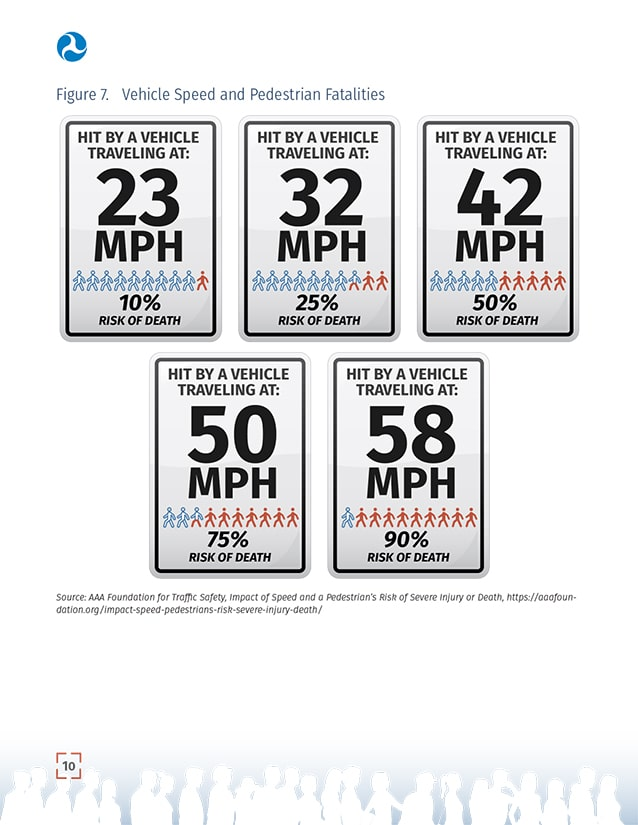 FHWA USDOT pedestrian safety action plan vehicle speed and fatalities