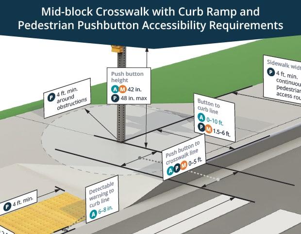 pedestrian pushbutton accessibility requirements diagram thumbnail