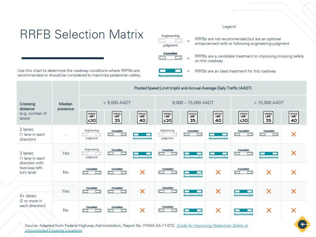 rrfb application guide selection matrix