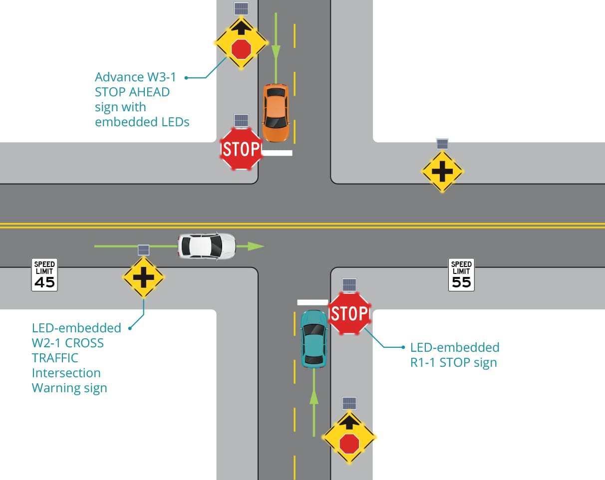 two-way intersection after led-enhanced stop signs