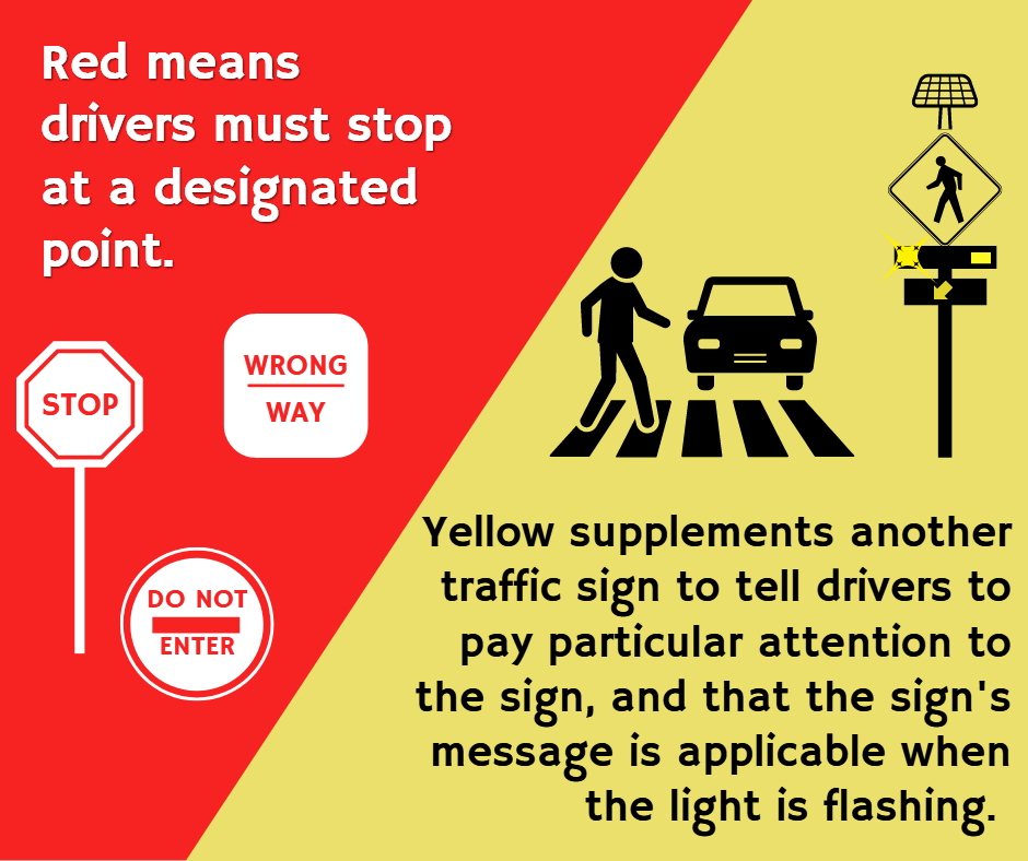 Red means drivers must stop at a designated point. Yellow supplements another traffic sign to tell drivers to pay particular attention to the sign, and that the sign's message is applicable when the light is flashing.