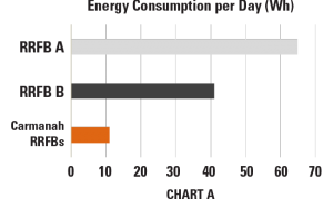 energy balance consumption per day chart