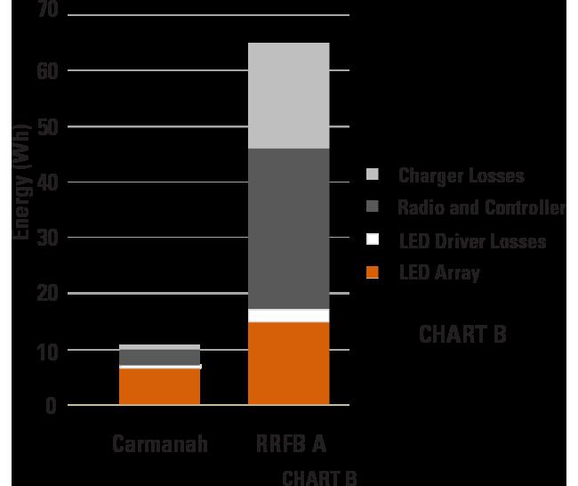 energy balance carmanah vs competitor