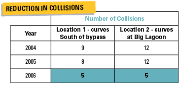 Reduction in Collisions chart