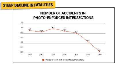 Steep decline in fatalities in the number of accidents in photo-enforced intersections