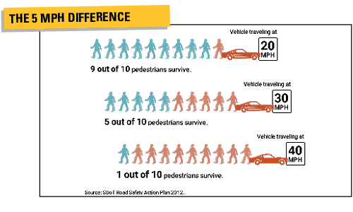 Graphic showing the pedestrian survival rate depending on the speed of vehicles traveling at 20, 30 or 40 MPH