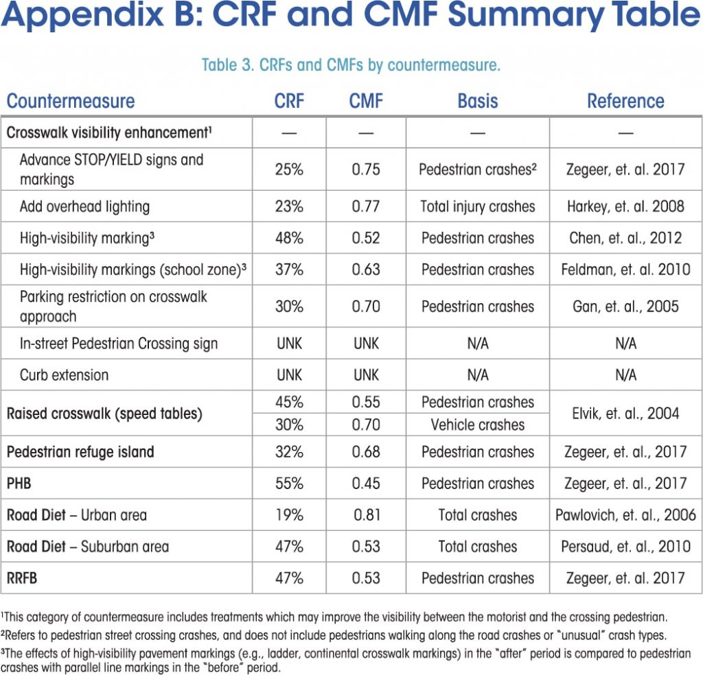 fhwa step guide for effective pedestrian crossing countermeasures crf and cmf summary table