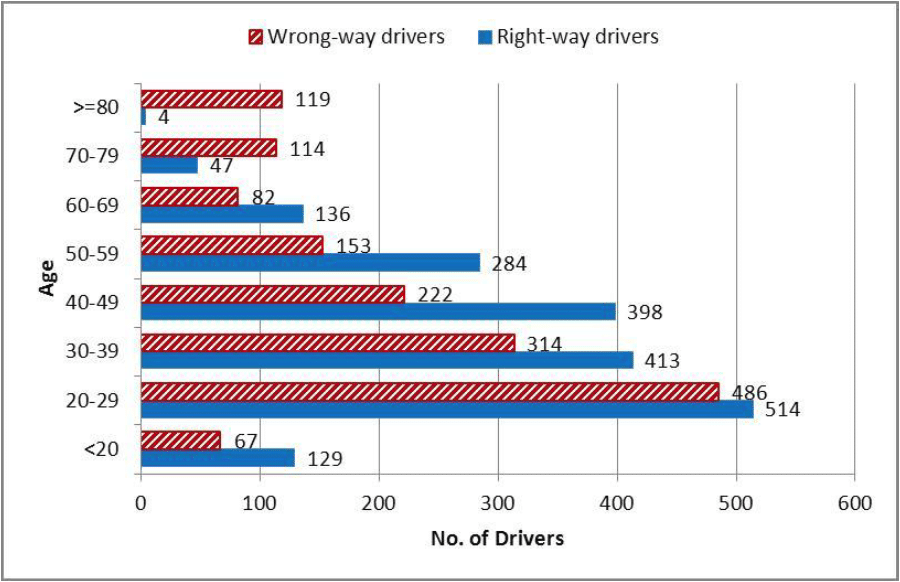 wrong-way drivers vs right-way drivers age breakdown