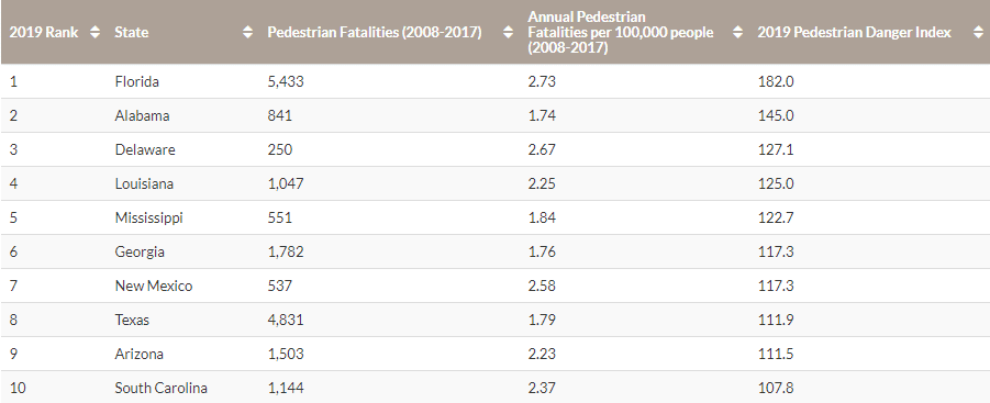 table showing worst 10 states for pedestrians