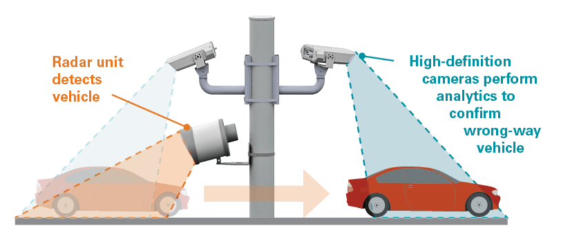 graphic showing how ww400's dual technology confirmation system works, with the radar unit detecting the vehicle and the dual high-definition cameras performing analytics to confirm the wrong-way vehicle