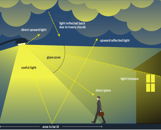 Overhead lighting graphic illustrating glare and useful light