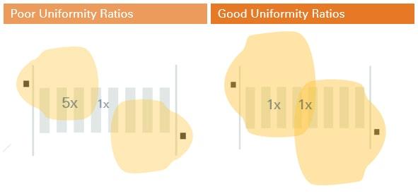 poor and good uniformity ratios
