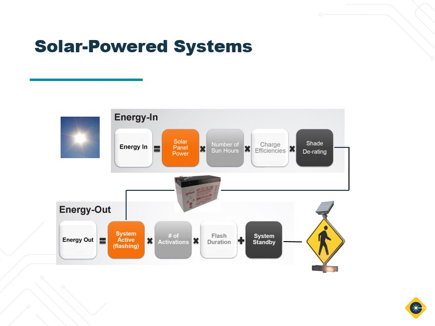 solar 101 traffic systems webinar feature energy in energy out