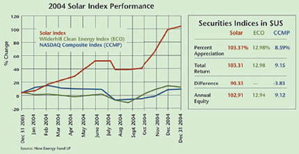 2004 Solar Index Performance