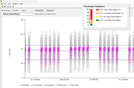 speedcheck traffic analyzer configuation
