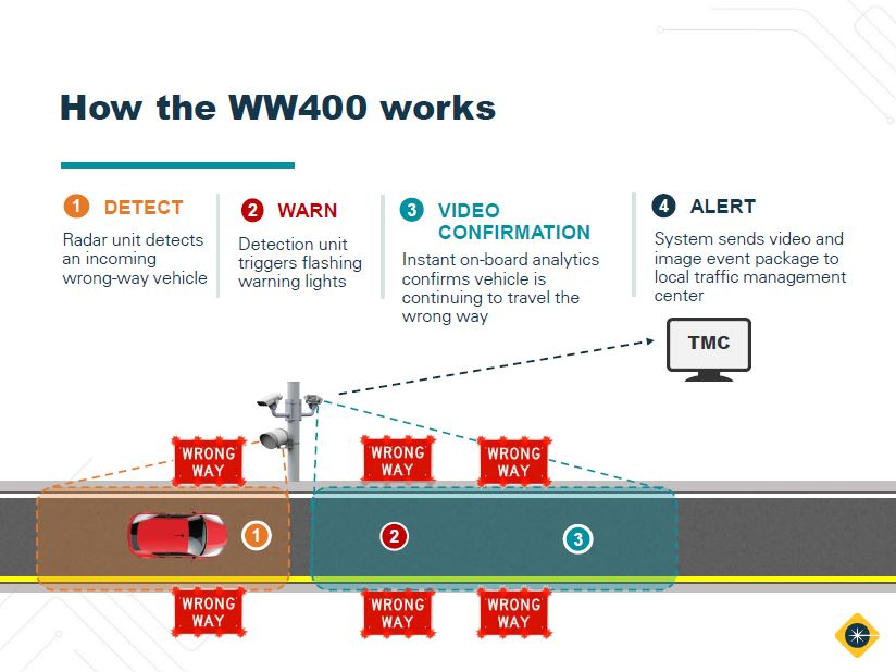 wwd webinar part 1 featured image, how the ww400 detects, warns, confirms, and alerts